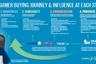 consumer buying journey