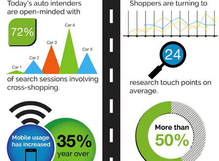 The Real Story about how auto buyers shop via digital