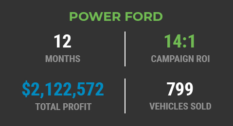 Power Ford Campaign Results